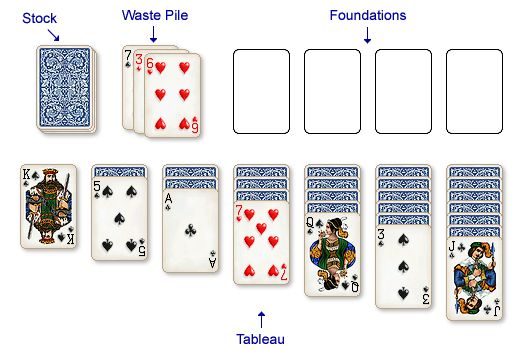 Klondike Card Layout